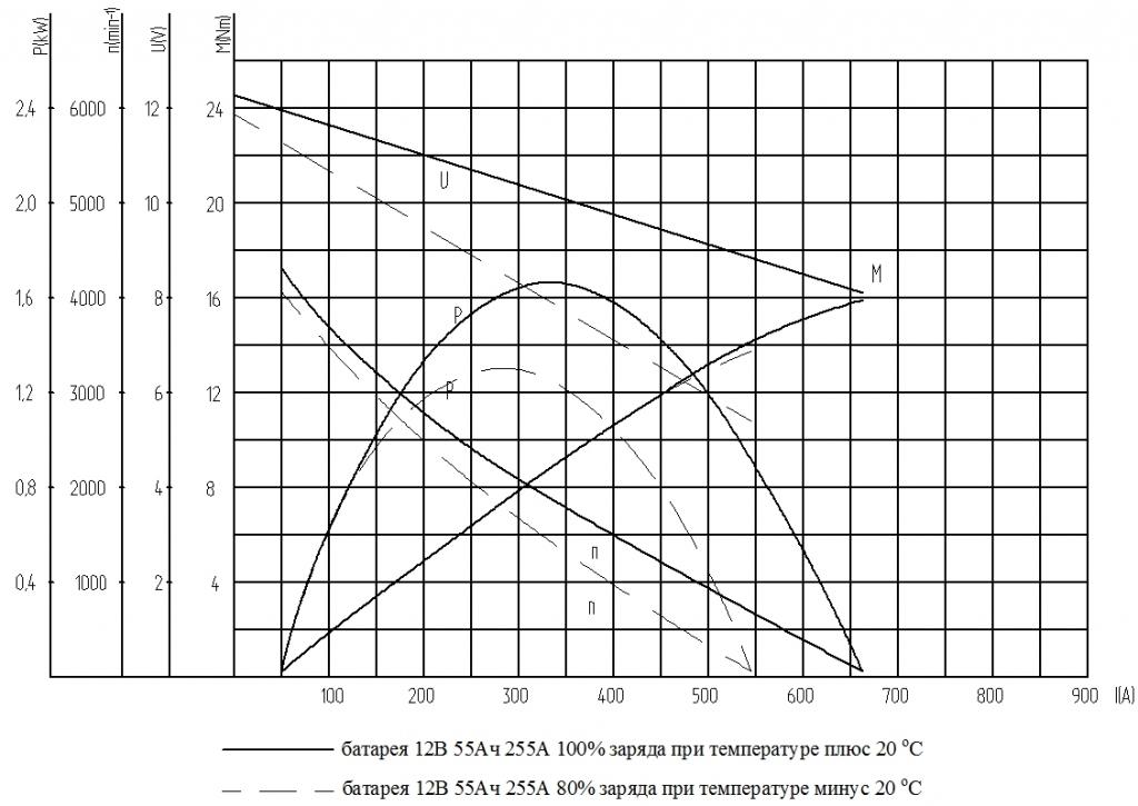 Номинальные и пусковые характеристики стартера.jpg